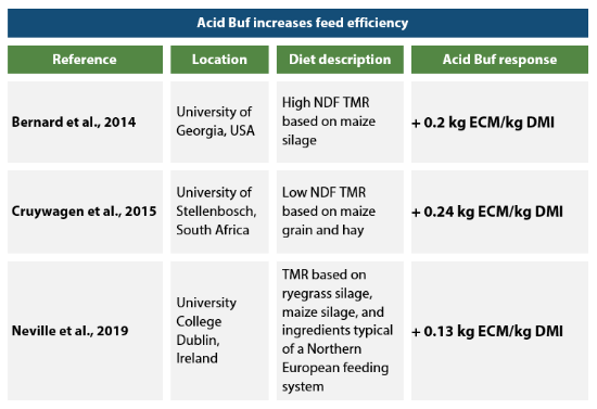 The consistent improvements in feed efficiency due to [geot country=