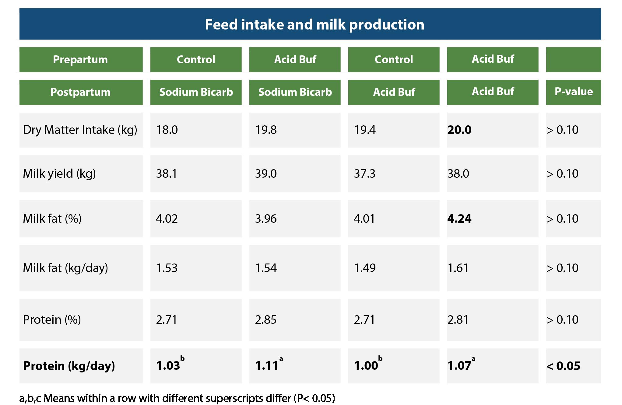 CSM_AcidBuf - Feed intake and milk production